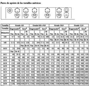Catálogo de pares de apriete tornillos para comprar online